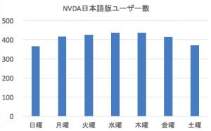 曜日ごとの NVDA 日本語版ユーザ数の比較。日曜日364人、月曜から金曜の426人、土曜372人