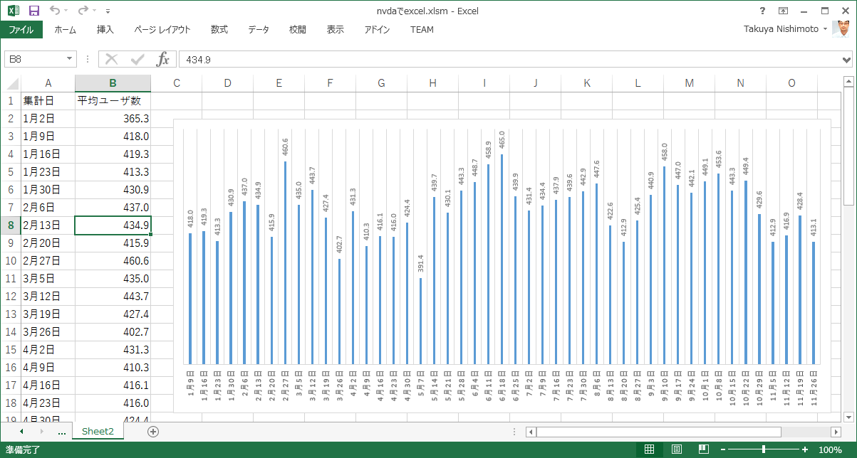 NVDAでExcel.xlsm の Sheet2 の画像。日付と数値の右側に棒グラフがある